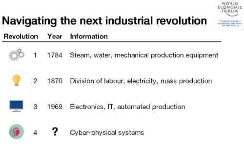 itmadrid-4-revolucion-industrial