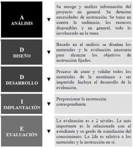 ITMadrid El Modelo ADDIE