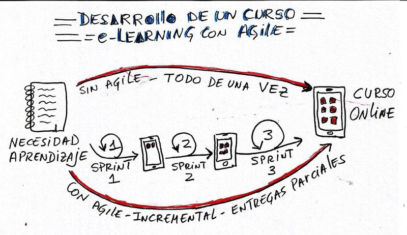 El Diseño Instruccional e-Learning